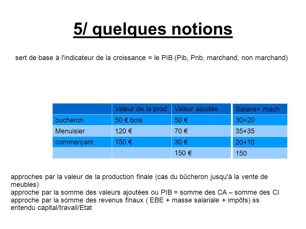 5/ quelques notions sert de base à l'indicateur de la croissance = le PIB (Pib, Pnb, marchand, non marchand) Valeur de la prodValeur ajoutée bucheron5