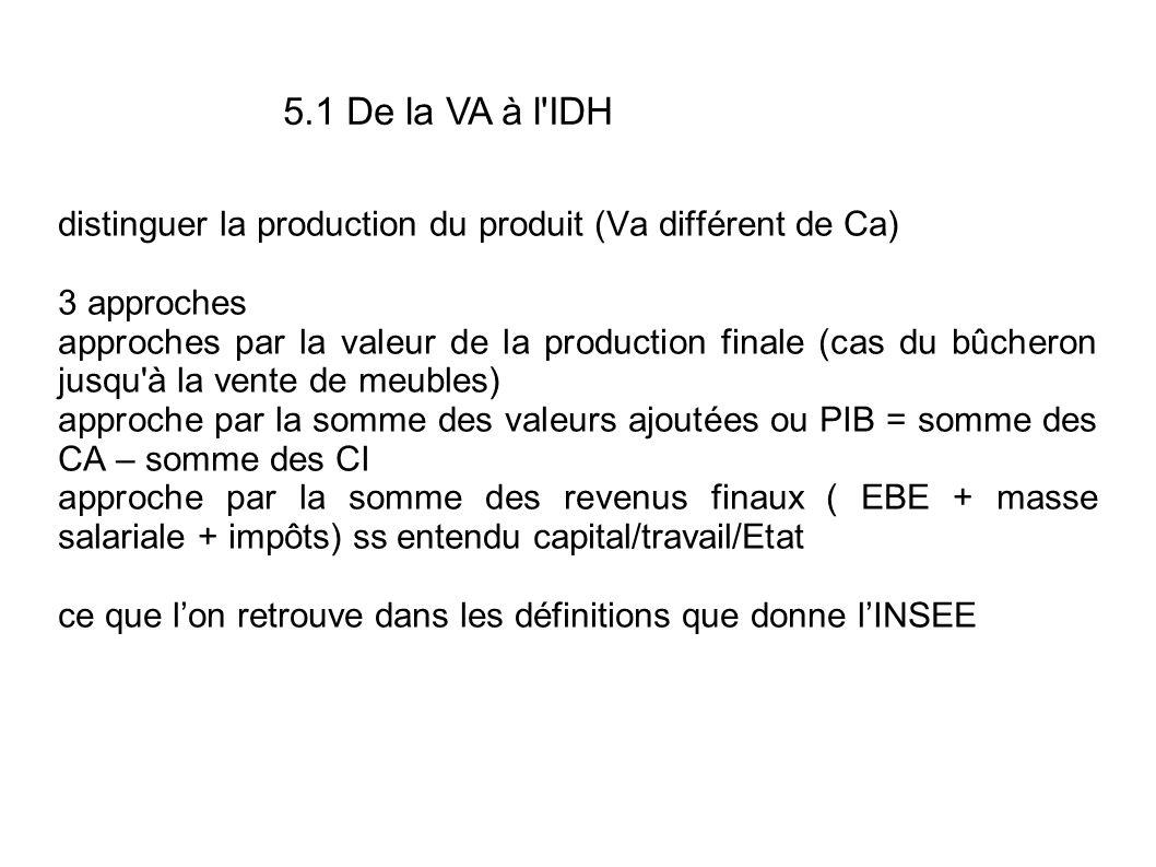 distinguer la production du produit (Va différent de Ca) 3 approches approches par la valeur de la production finale (cas du bûcheron jusqu à la vente de meubles) approche par la somme des valeurs ajoutées ou PIB = somme des CA – somme des CI approche par la somme des revenus finaux ( EBE + masse salariale + impôts) ss entendu capital/travail/Etat ce que lon retrouve dans les définitions que donne lINSEE 5.1 De la VA à l IDH