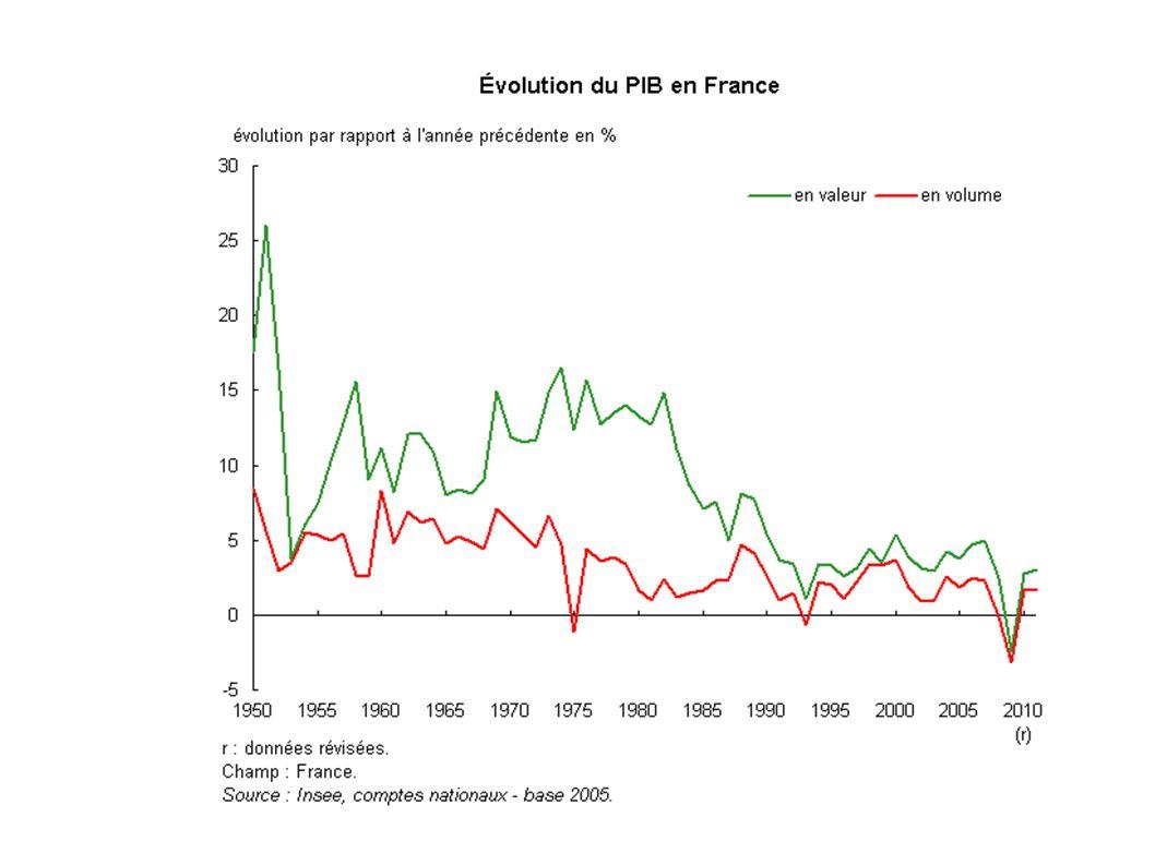 Chapitre 1 Quelques grandeurs macro- économiques (suite) point 6 Tx d inflation Taux de chômage