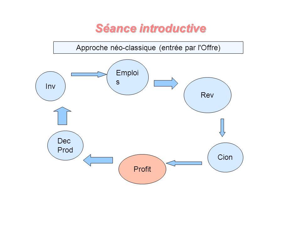 Séance introductive Dec Prod Emploi s Rev Cion Profit Inv Approche néo-classique (entrée par l'Offre)