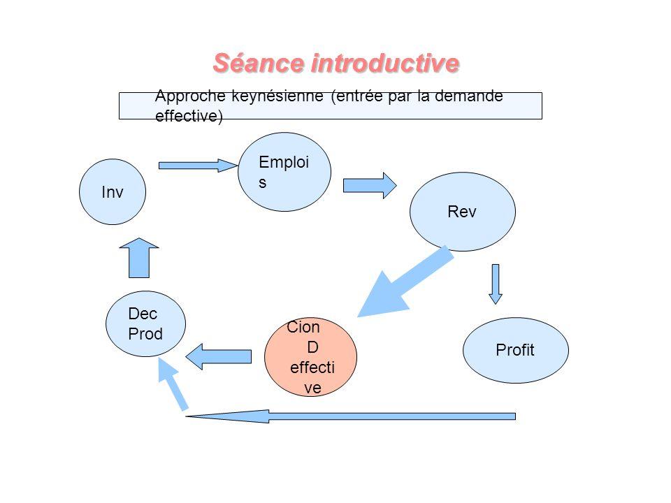 Séance introductive Dec Prod Emploi s Rev Cion D effecti ve Profit Inv Approche keynésienne (entrée par la demande effective)