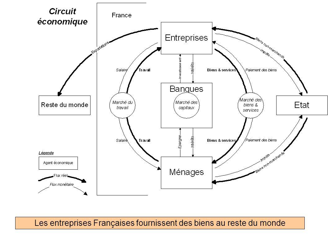 Les entreprises Françaises fournissent des biens au reste du monde