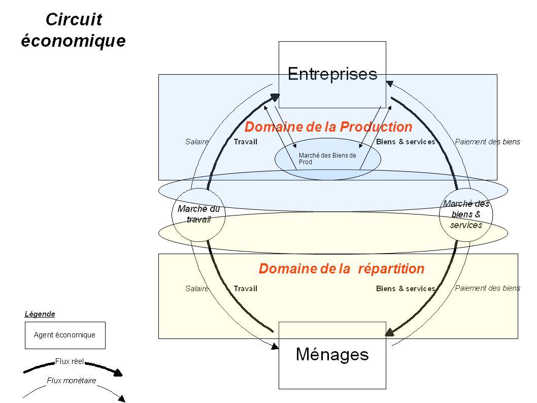 Domaine de la Production Domaine de la répartition Marché des Biens de Prod