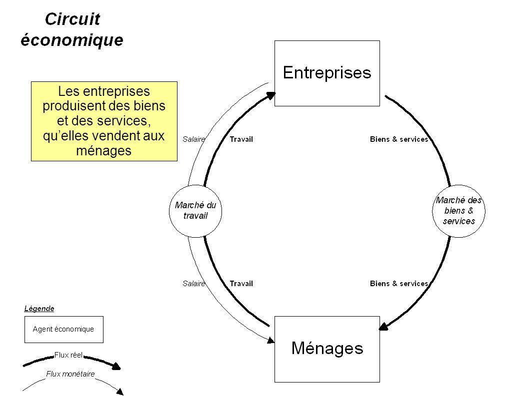 Les entreprises produisent des biens et des services, quelles vendent aux ménages