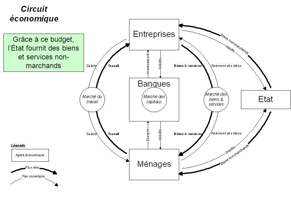 Grâce à ce budget, lÉtat fournit des biens et services non- marchands