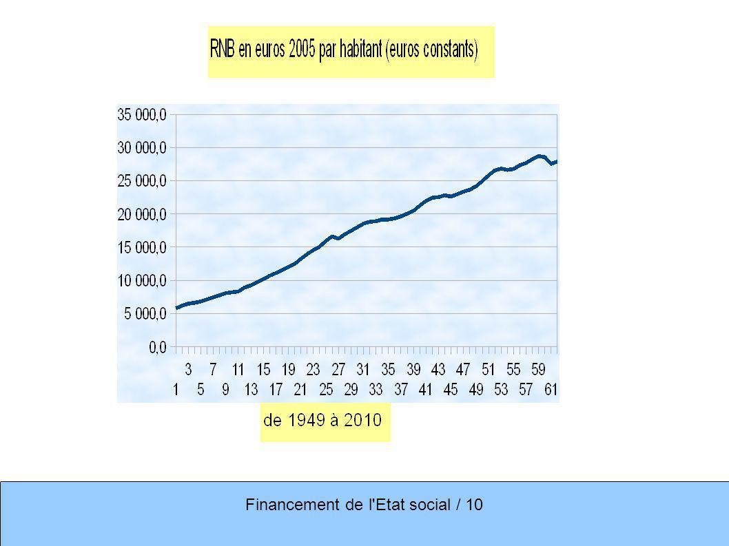 Financement de l'Etat social / 10