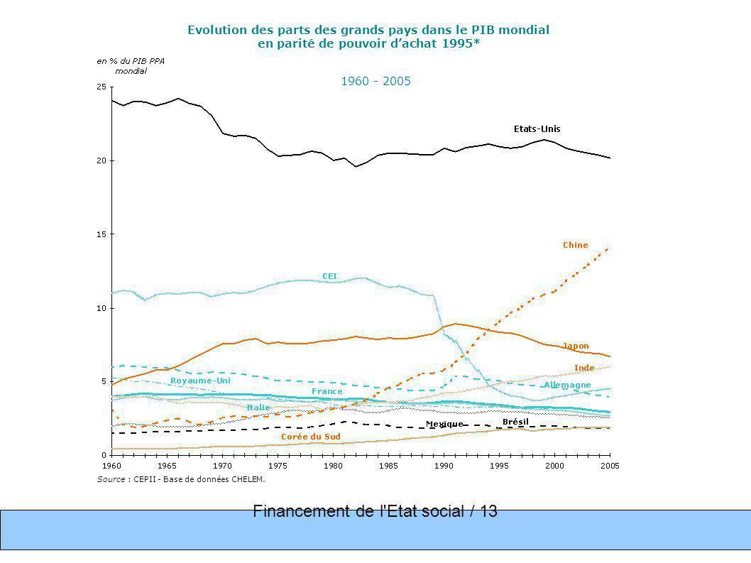 Total des prélèvements obligatoires, en % du PIB, dans quelques pays de l OCDE, en 200512 pays 1975 1985 1995 2005 États-Unis 25,6 25,6 27,9 27,3 Japon 20,9 27,4 26,8 27,4 Allemagne34,3 36,1 37,2 34,8 Espagne 18,4 27,2 32,1 35,8 Royaume-Uni 35,3 37,6 34,7 36,5 Italie 25,4 33,6 40,1 41,0 France 35,4 42,8 42,9 44,1 Suède 41,6 47,8 48,1 50,7 Suisse 24,5 26,4 27,8 29,7 Canada 32 32,5 35,6 33,4 moyenne OCDE29,5 32,7 34,9 36,2 UE-15 32,1 37,4 38,8 39,7 Source OCDE Financement de l Etat social / 14