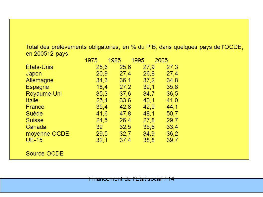Total des prélèvements obligatoires, en % du PIB, dans quelques pays de l'OCDE, en 200512 pays 1975 1985 1995 2005 États-Unis 25,6 25,6 27,9 27,3 Japo