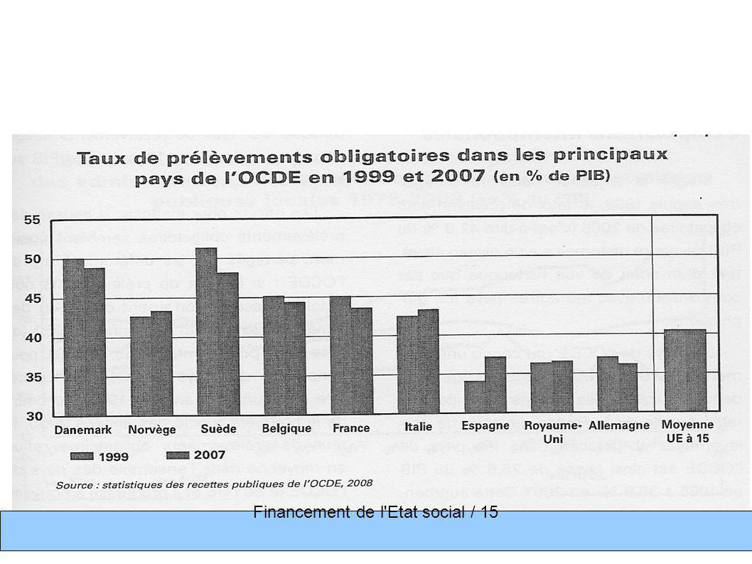 Séance précédente Financement de l Etat social 1/ sur l historique de l Etat social 2/ Les prélèvements - 2.1 notion de P.O.