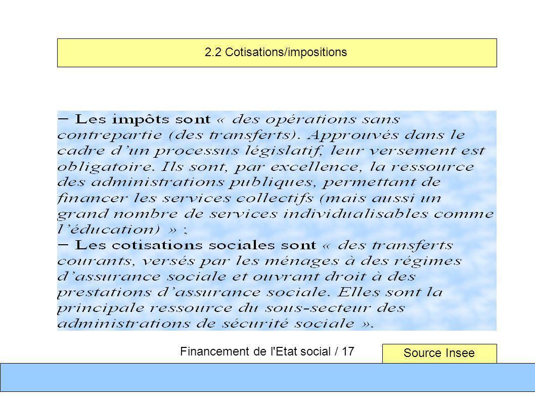Source Insee Financement de l'Etat social / 17 2.2 Cotisations/impositions