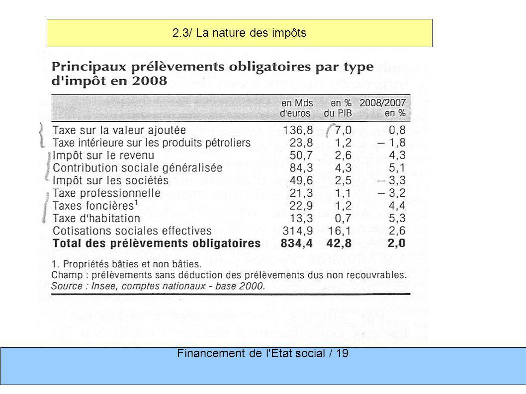 Financement de l'Etat social / 19 2.3/ La nature des impôts