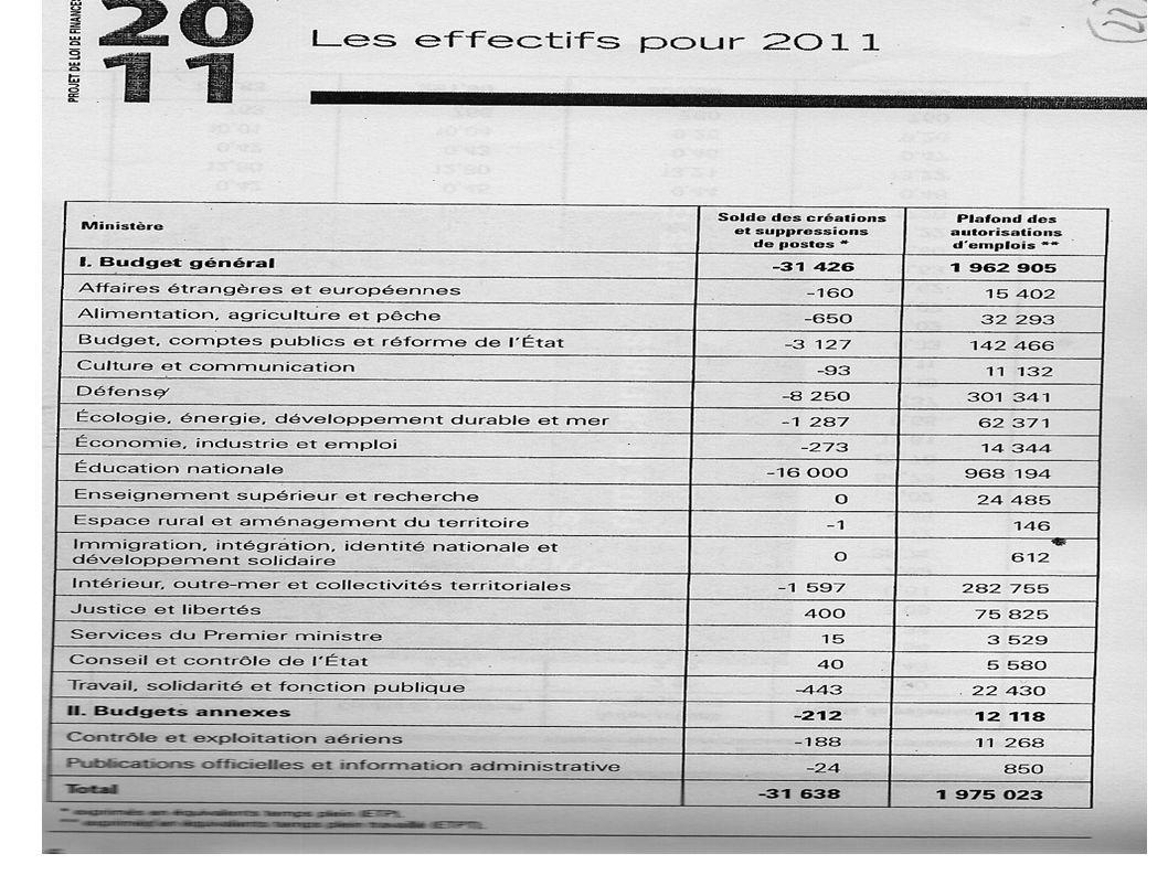 Financement de l'Etat social – 14 -