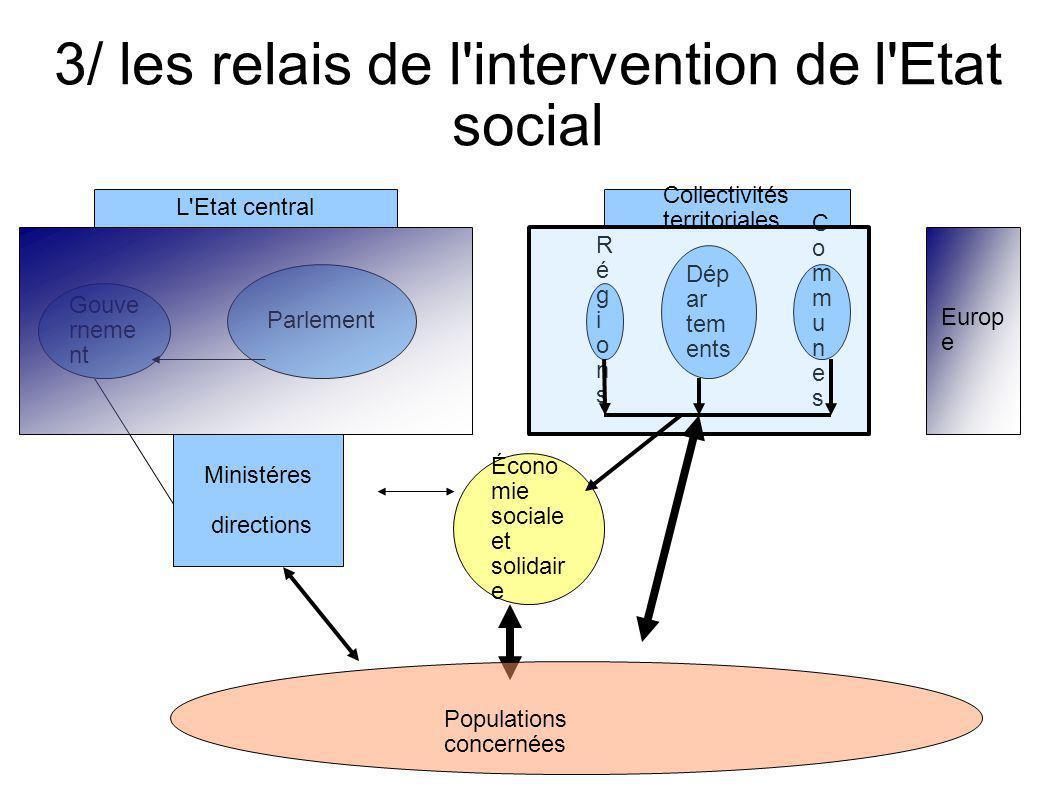 3/ les relais de l'intervention de l'Etat social Parlement Gouve rneme nt Ministéres directions L'Etat central Europ e Collectivités territoriales Éco