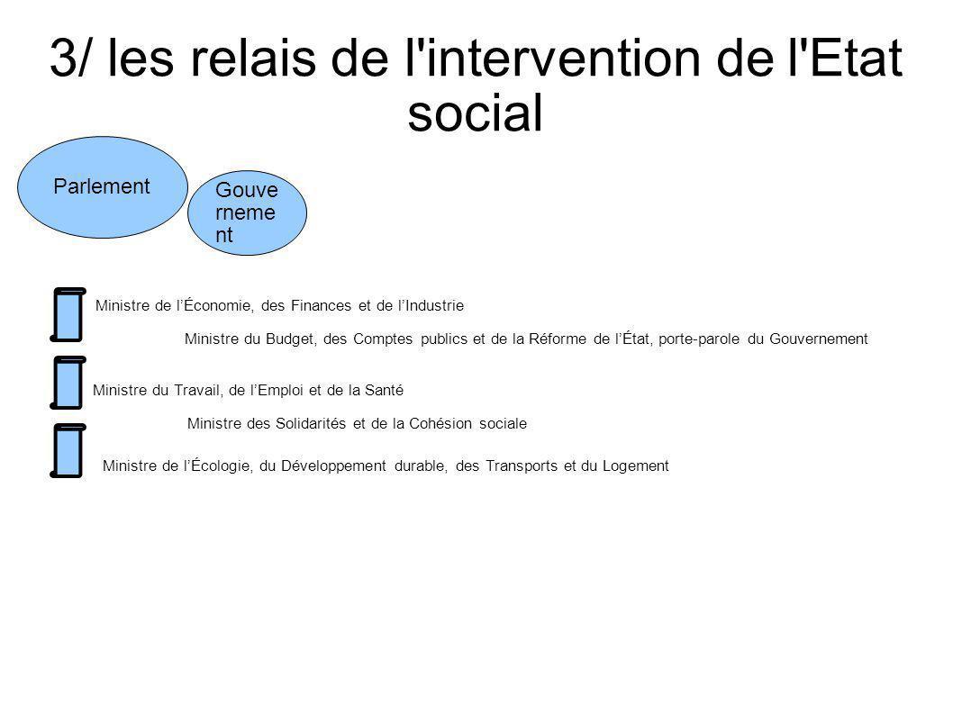 3/ les relais de l'intervention de l'Etat social Parlement Gouve rneme nt Ministre des Solidarités et de la Cohésion sociale Ministre de lÉcologie, du