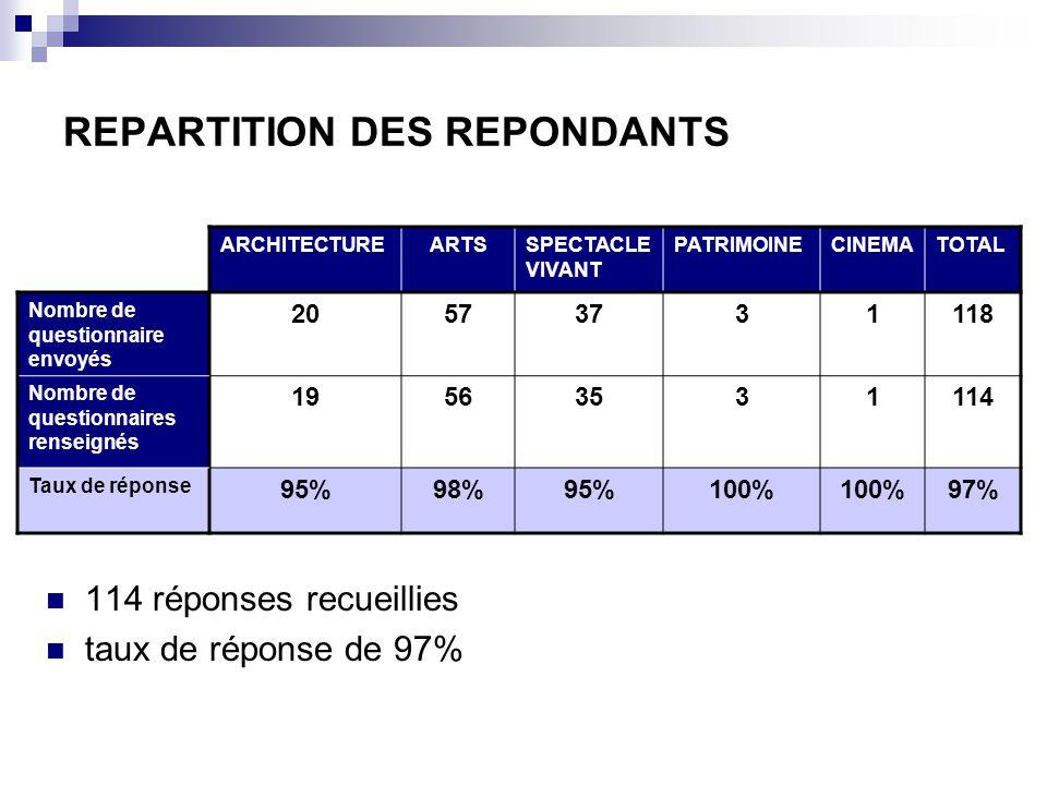 REPARTITION DES REPONDANTS 114 réponses recueillies taux de réponse de 97% ARCHITECTUREARTSSPECTACLE VIVANT PATRIMOINECINEMATOTAL Nombre de questionnaire envoyés 20573731118 Nombre de questionnaires renseignés 19563531114 Taux de réponse 95%98%95%100% 97%