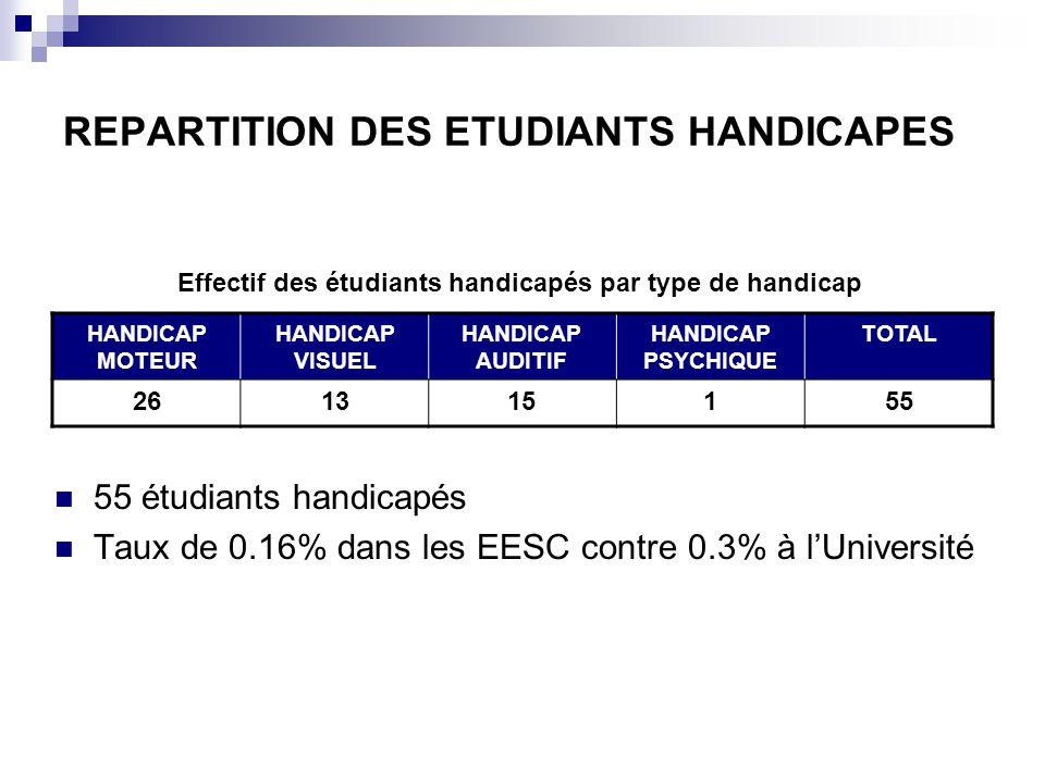 REPARTITION DES ETUDIANTS HANDICAPES 55 étudiants handicapés Taux de 0.16% dans les EESC contre 0.3% à lUniversité HANDICAP MOTEUR HANDICAP VISUEL HANDICAP AUDITIF HANDICAP PSYCHIQUE TOTAL 261315155 Effectif des étudiants handicapés par type de handicap
