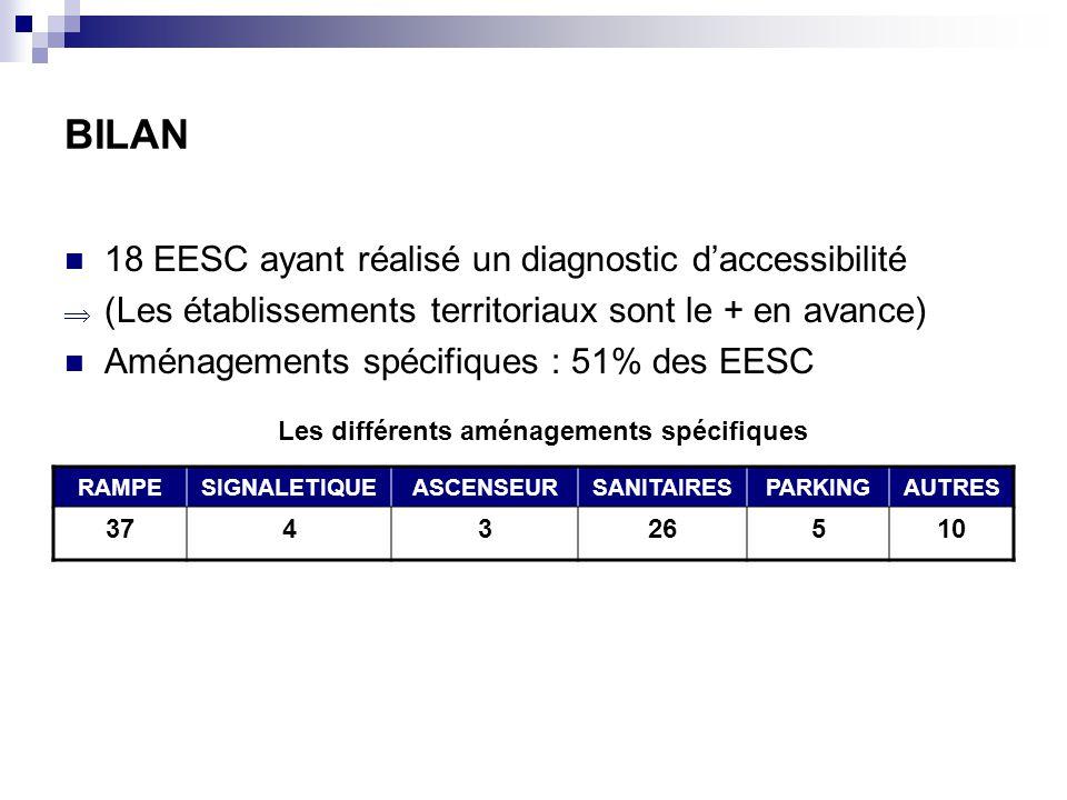 BILAN 18 EESC ayant réalisé un diagnostic daccessibilité (Les établissements territoriaux sont le + en avance) Aménagements spécifiques : 51% des EESC RAMPESIGNALETIQUEASCENSEURSANITAIRESPARKINGAUTRES 374326510 Les différents aménagements spécifiques
