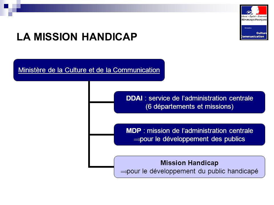 LA MISSION HANDICAP Ministère de la Culture et de la Communication DDAI : service de ladministration centrale (6 départements et missions) MDP : mission de ladministration centrale pour le développement des publics Mission Handicap pour le développement du public handicapé
