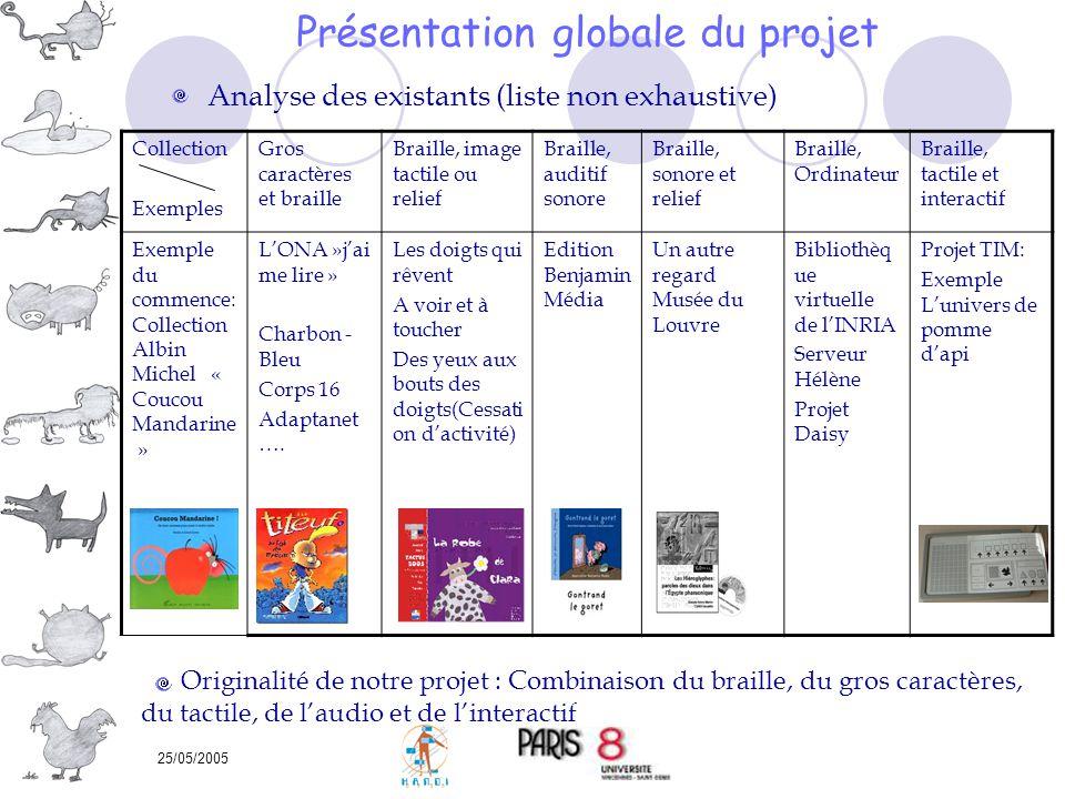 25/05/2005 Présentation globale du projet Collection Exemples Gros caractères et braille Braille, image tactile ou relief Braille, auditif sonore Brai
