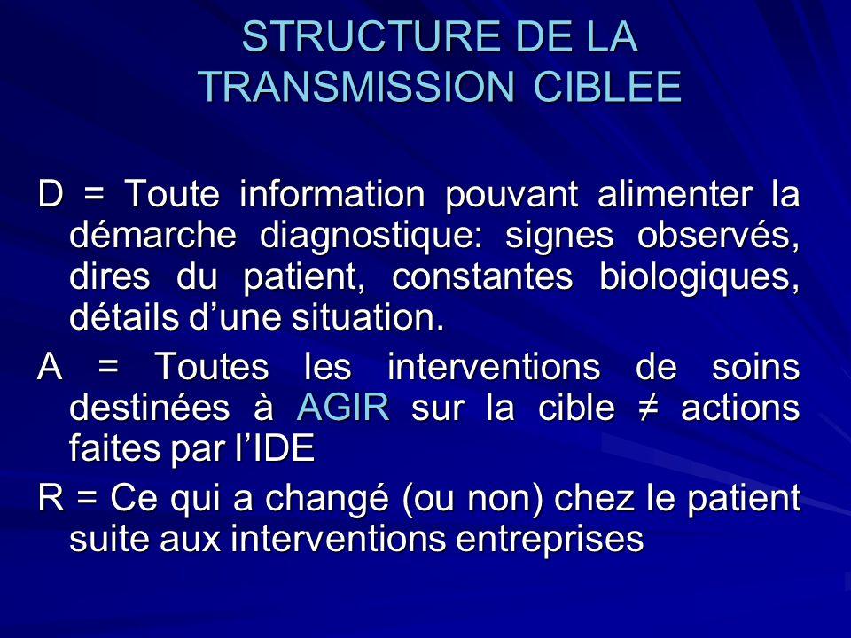 STRUCTURE DE LA TRANSMISSION CIBLEE D = Toute information pouvant alimenter la démarche diagnostique: signes observés, dires du patient, constantes bi
