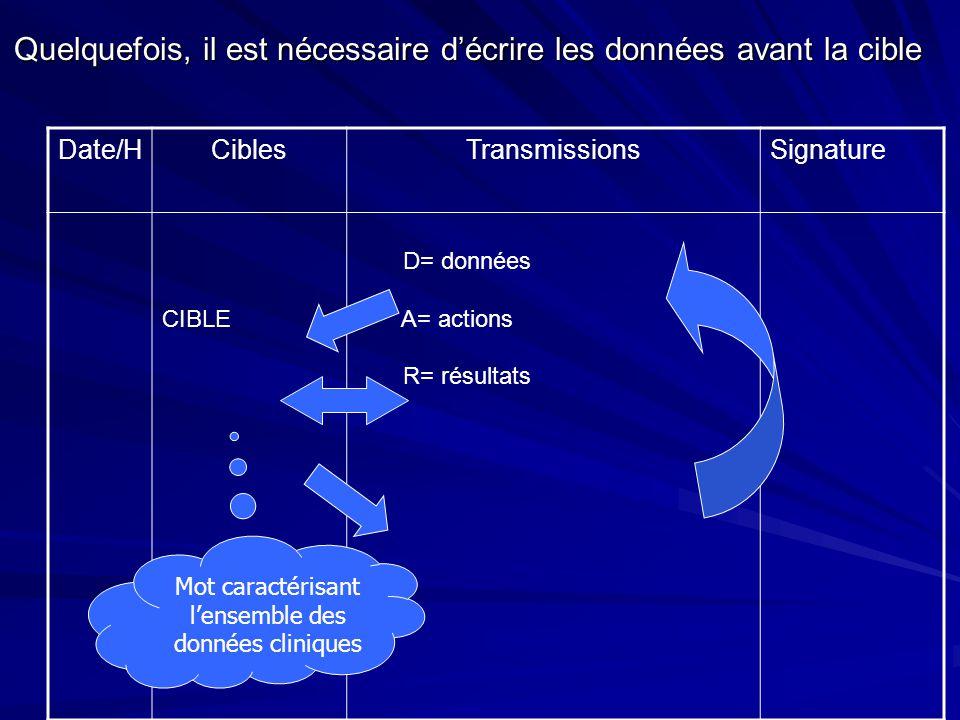 Quelquefois, il est nécessaire décrire les données avant la cible Date/HCiblesTransmissionsSignature CIBLE D= données A= actions R= résultats Mot cara