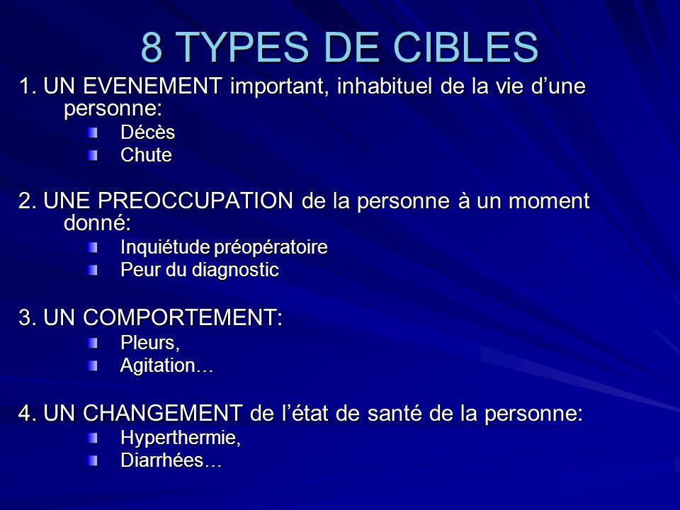 8 TYPES DE CIBLES 1. UN EVENEMENT important, inhabituel de la vie dune personne: DécèsChute 2. UNE PREOCCUPATION de la personne à un moment donné: Inq