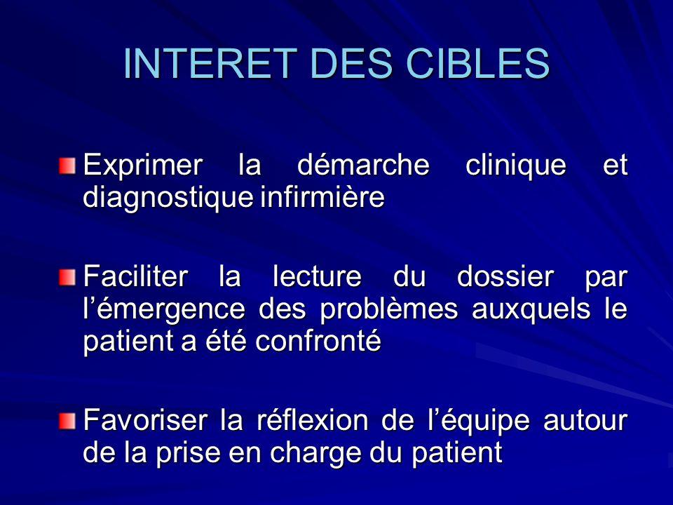 INTERET DES CIBLES Exprimer la démarche clinique et diagnostique infirmière Faciliter la lecture du dossier par lémergence des problèmes auxquels le p