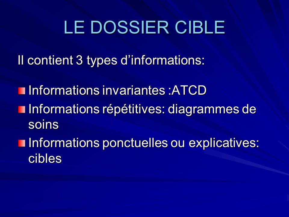 LE DOSSIER CIBLE Il contient 3 types dinformations: Informations invariantes :ATCD Informations répétitives: diagrammes de soins Informations ponctuel