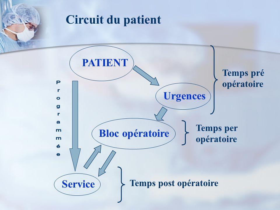 Bloc opératoire Service Urgences PATIENT Temps pré opératoire Temps per opératoire Temps post opératoire Circuit du patient
