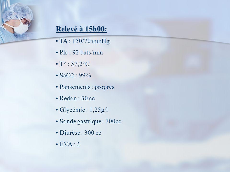 Relevé à 15h00: TA : 150/70 mmHg Pls : 92 bats/min T° : 37,2°C SaO2 : 99% Pansements : propres Redon : 30 cc Glycémie : 1,25g/l Sonde gastrique : 700cc Diurèse : 300 cc EVA : 2