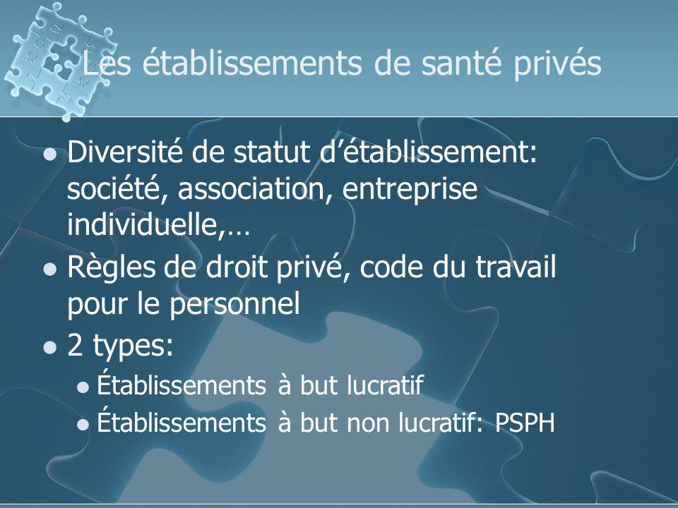Les établissements de santé privés Diversité de statut détablissement: société, association, entreprise individuelle,… Règles de droit privé, code du travail pour le personnel 2 types: Établissements à but lucratif Établissements à but non lucratif: PSPH