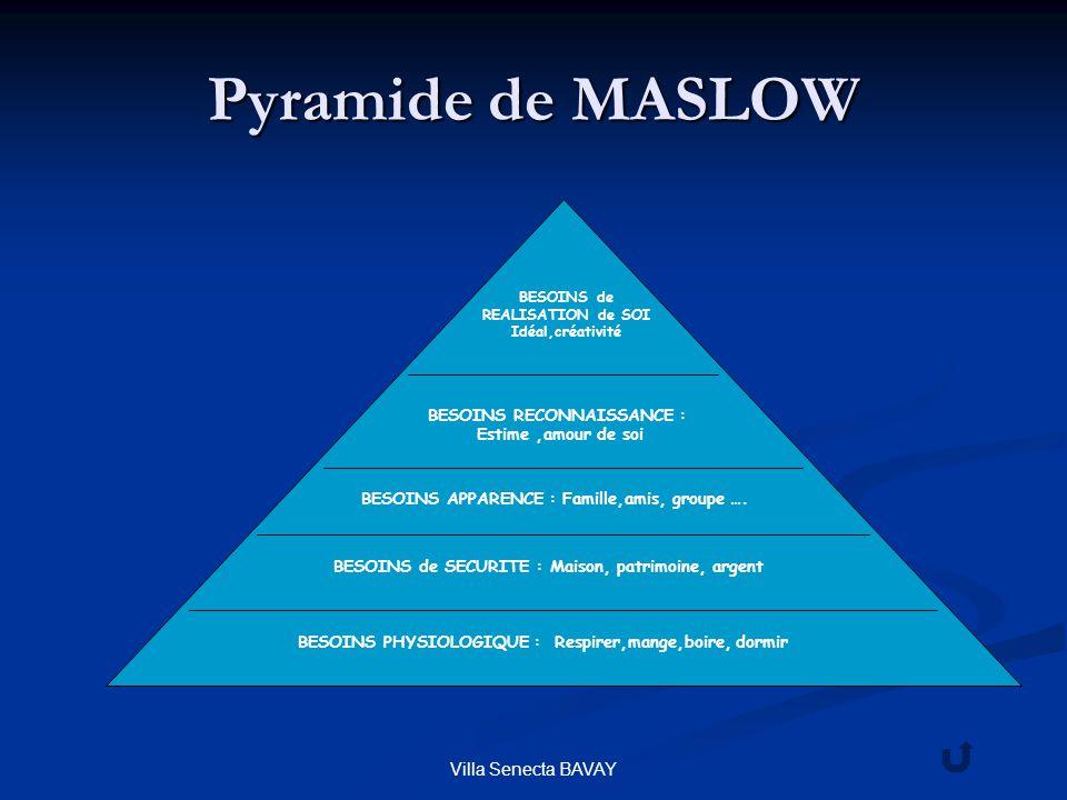 Villa Senecta BAVAY Pyramide de MASLOW BESOINS PHYSIOLOGIQUE : Respirer,mange,boire, dormir BESOINS de SECURITE : Maison, patrimoine, argent BESOINS A