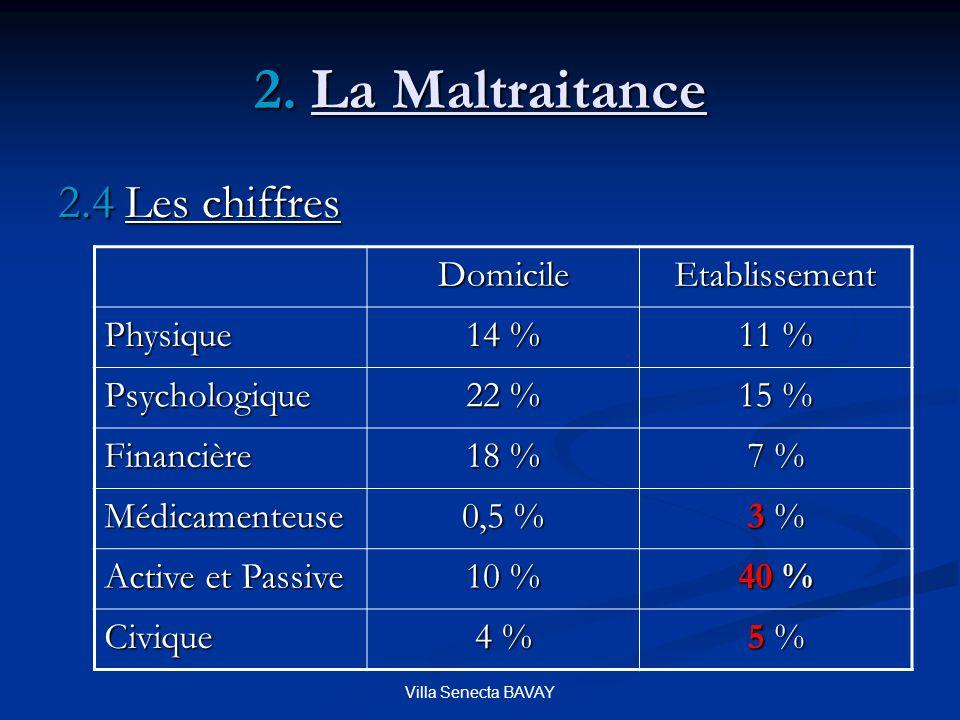 Villa Senecta BAVAY 2. La Maltraitance 2.4 Les chiffres DomicileEtablissement Physique 14 % 11 % Psychologique 22 % 15 % Financière 18 % 7 % Médicamen