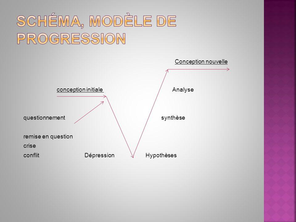 Conception nouvelle conception initiale Analyse questionnement synthèse remise en question crise conflit Dépression Hypothèses