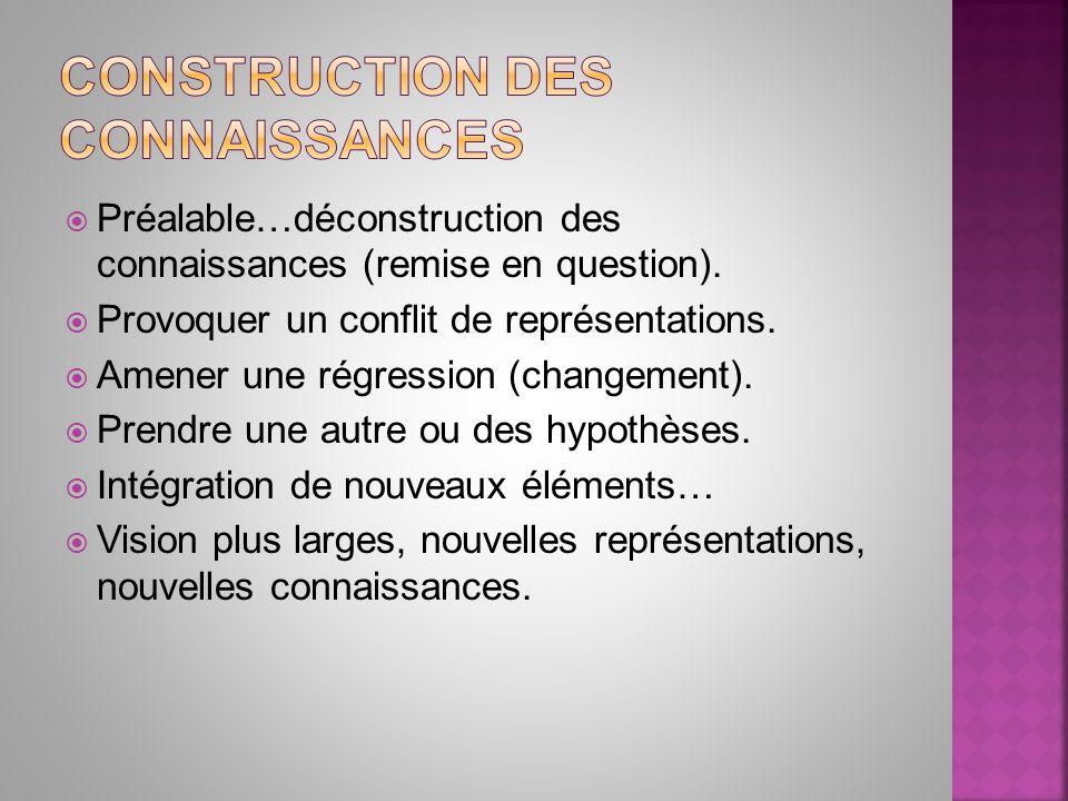 Préalable…déconstruction des connaissances (remise en question). Provoquer un conflit de représentations. Amener une régression (changement). Prendre
