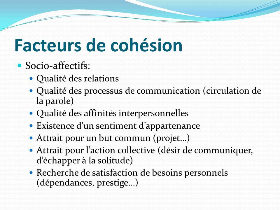 Facteurs de cohésion Socio-affectifs: Qualité des relations Qualité des processus de communication (circulation de la parole) Qualité des affinités in