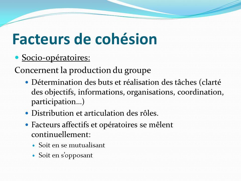 Facteurs de cohésion Socio-opératoires: Concernent la production du groupe Détermination des buts et réalisation des tâches (clarté des objectifs, inf