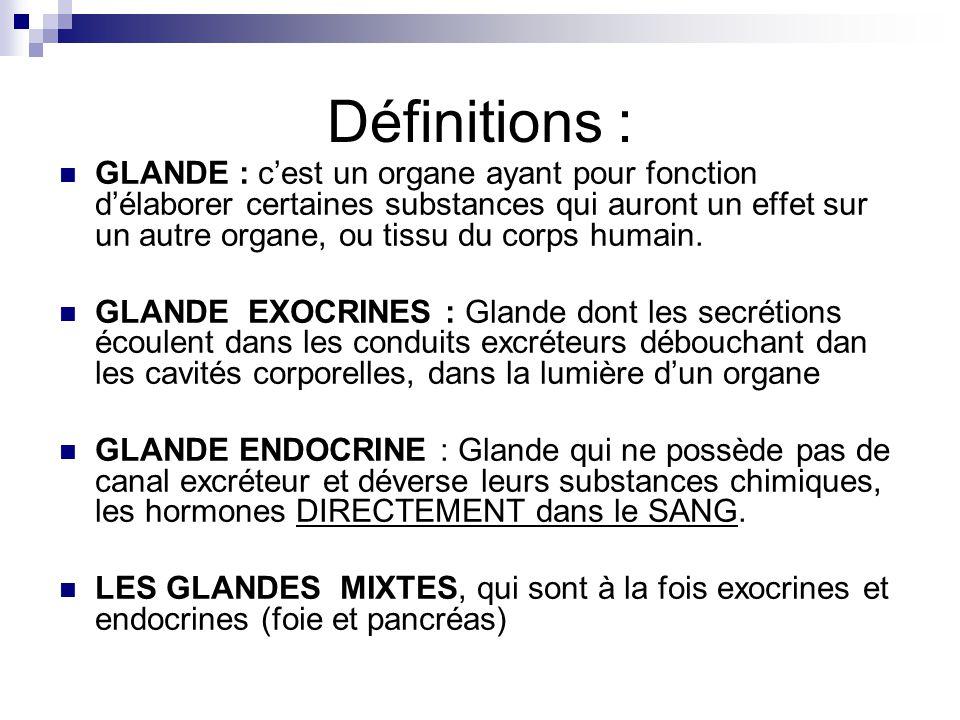 Définitions : GLANDE : cest un organe ayant pour fonction délaborer certaines substances qui auront un effet sur un autre organe, ou tissu du corps hu
