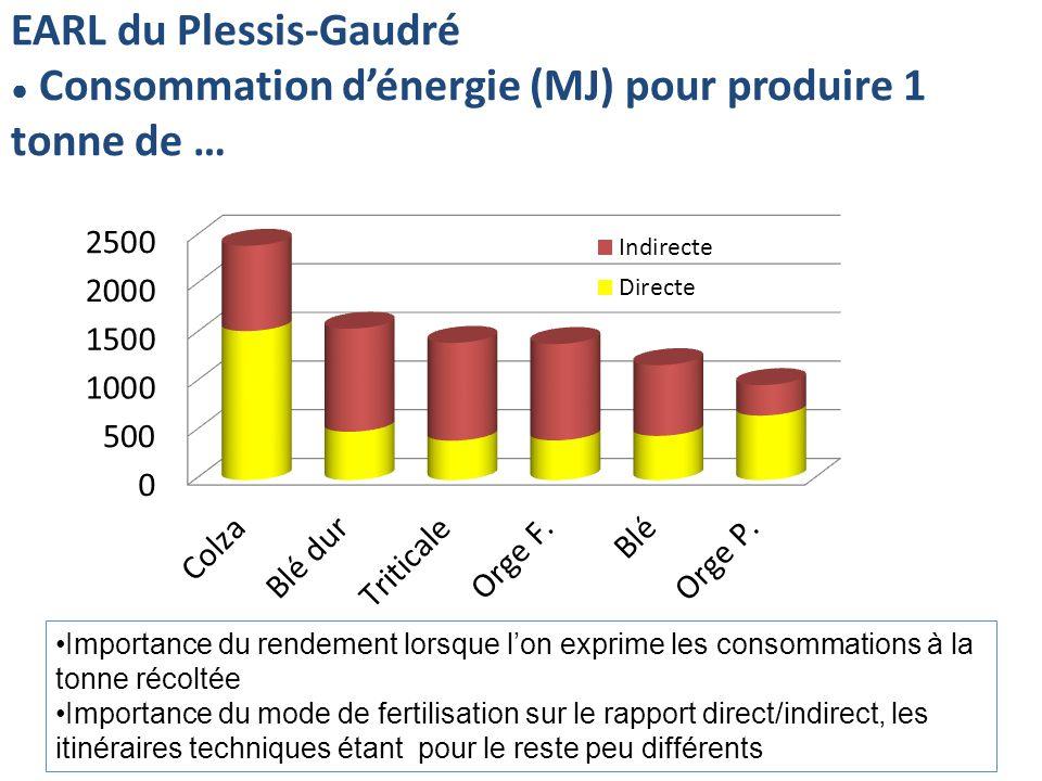 EARL du Plessis-Gaudré Consommation dénergie (MJ) pour produire 1 tonne de … Importance du rendement lorsque lon exprime les consommations à la tonne récoltée Importance du mode de fertilisation sur le rapport direct/indirect, les itinéraires techniques étant pour le reste peu différents