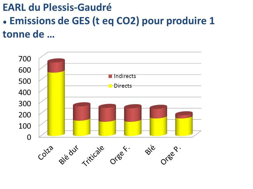 EARL du Plessis-Gaudré Emissions de GES (t eq CO2) pour produire 1 tonne de …