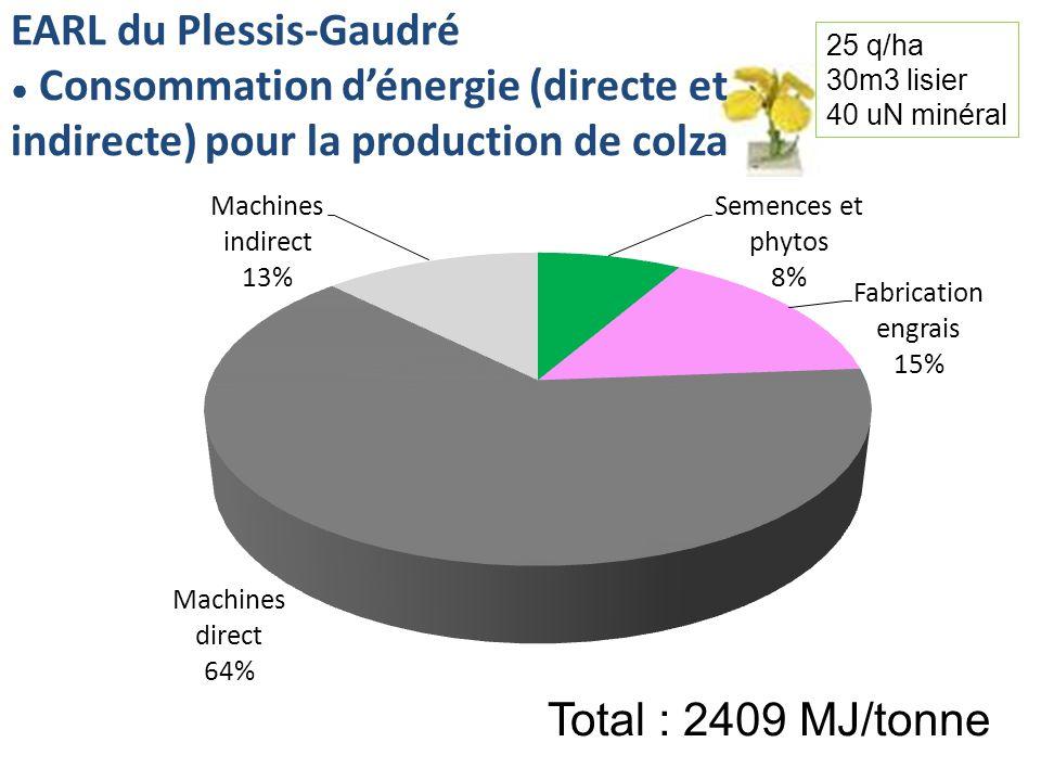 EARL du Plessis-Gaudré Consommation dénergie (directe et indirecte) pour la production de colza Total : 2409 MJ/tonne 25 q/ha 30m3 lisier 40 uN minéral