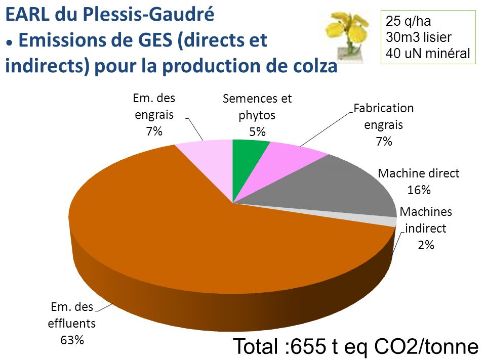 EARL du Plessis-Gaudré Emissions de GES (directs et indirects) pour la production de colza Total :655 t eq CO2/tonne 25 q/ha 30m3 lisier 40 uN minéral