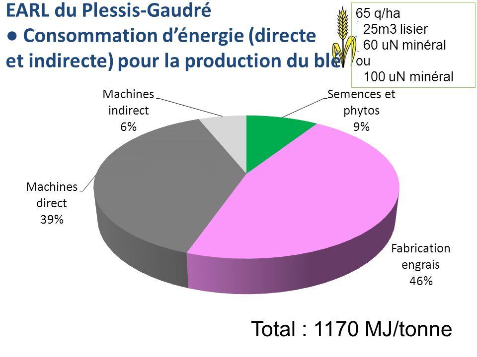 EARL du Plessis-Gaudré Consommation dénergie (directe et indirecte) pour la production du blé Total : 1170 MJ/tonne 65 q/ha 25m3 lisier 60 uN minéral ou 100 uN minéral