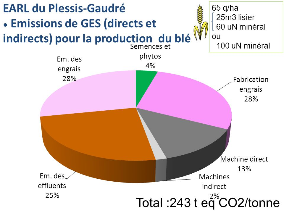 EARL du Plessis-Gaudré Emissions de GES (directs et indirects) pour la production du blé Total :243 t eq CO2/tonne 65 q/ha 25m3 lisier 60 uN minéral o