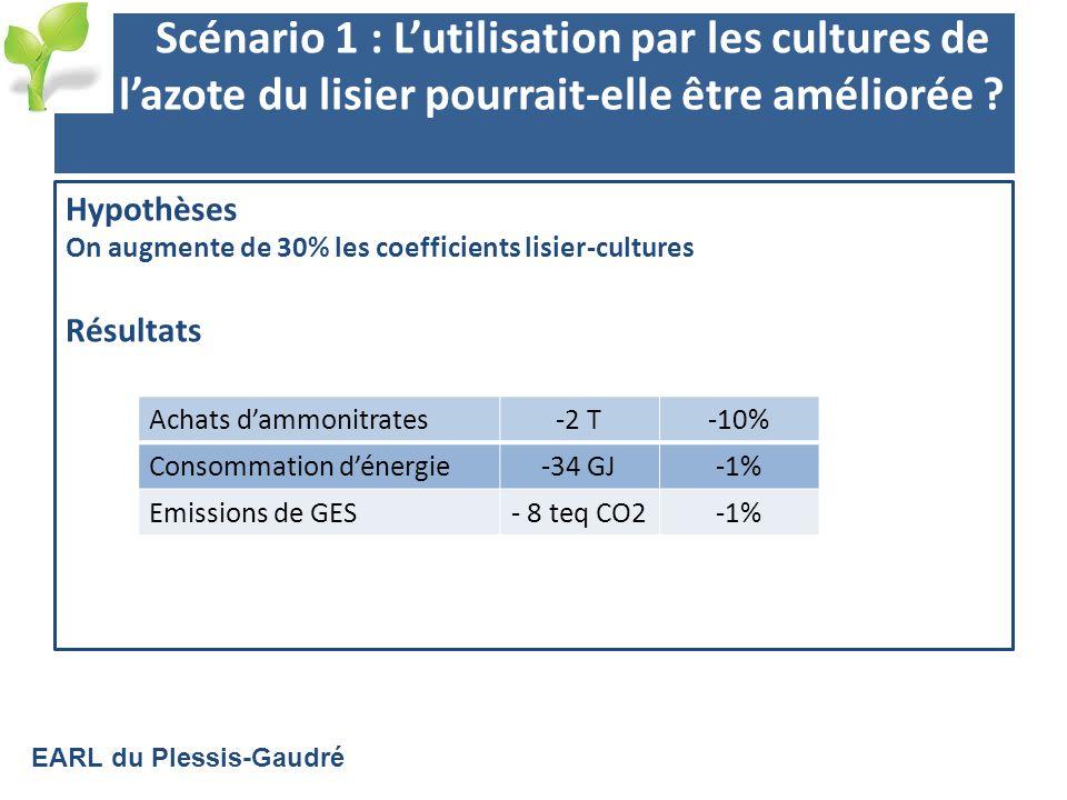 Scénario 1 : Lutilisation par les cultures de lazote du lisier pourrait-elle être améliorée .