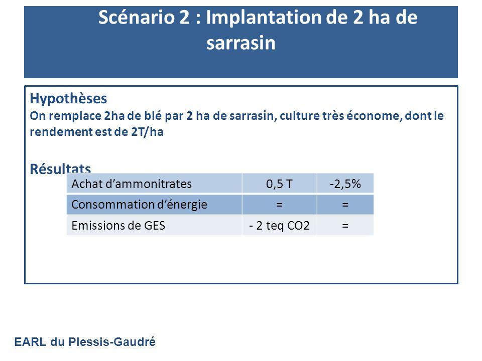 Scénario 2 : Implantation de 2 ha de sarrasin Hypothèses On remplace 2ha de blé par 2 ha de sarrasin, culture très économe, dont le rendement est de 2T/ha Résultats Achat dammonitrates0,5 T-2,5% Consommation dénergie== Emissions de GES- 2 teq CO2= EARL du Plessis-Gaudré