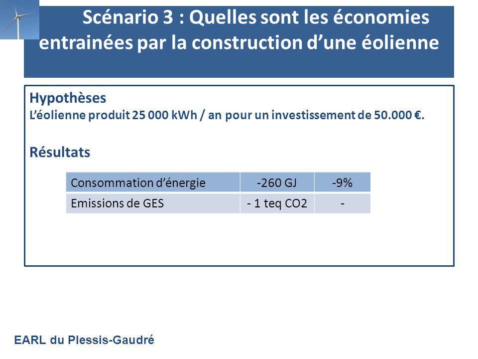 Scénario 3 : Quelles sont les économies entrainées par la construction dune éolienne Hypothèses Léolienne produit 25 000 kWh / an pour un investissement de 50.000.