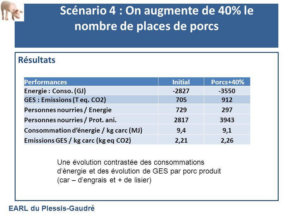 Scénario 4 : On augmente de 40% le nombre de places de porcs Résultats Une évolution contrastée des consommations dénergie et des évolution de GES par porc produit (car – dengrais et + de lisier) EARL du Plessis-Gaudré PerformancesInitial Porcs+40% Energie : Conso.