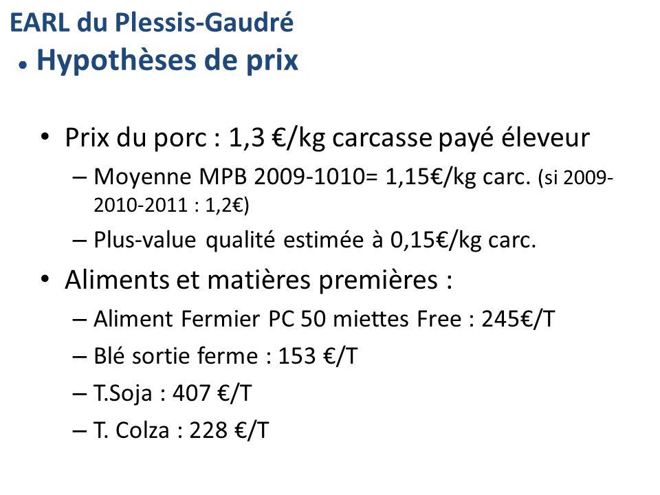 Prix du porc : 1,3 /kg carcasse payé éleveur – Moyenne MPB 2009-1010= 1,15/kg carc.