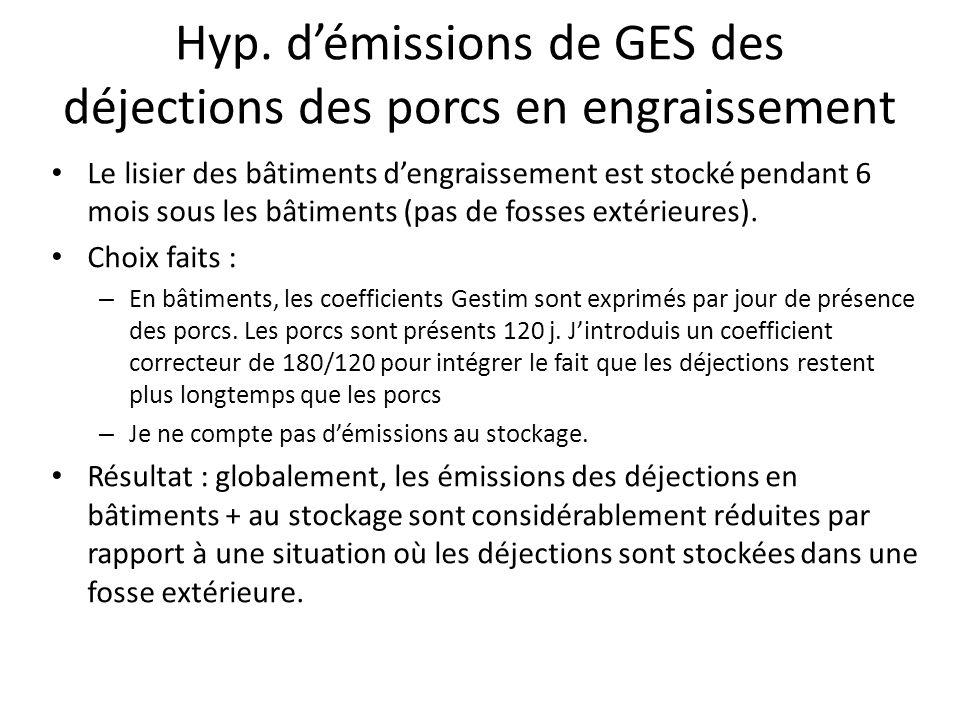 Hyp. démissions de GES des déjections des porcs en engraissement Le lisier des bâtiments dengraissement est stocké pendant 6 mois sous les bâtiments (